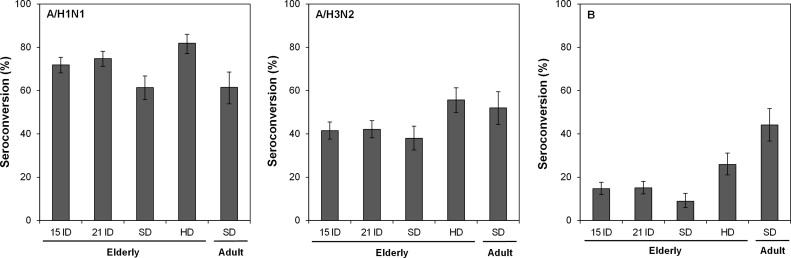 Immunogenicity and safety of Fluzone® intradermal and high