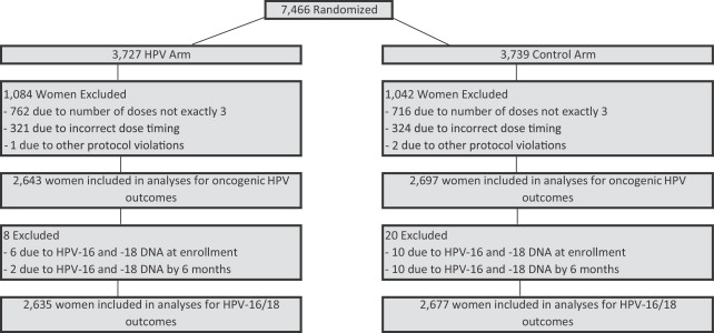 Efficacy of the HPV-16/18 vaccine: Final according to