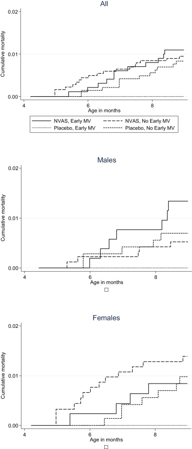 Interaction Between Neonatal Vitamin A Supplementation And Timing Of