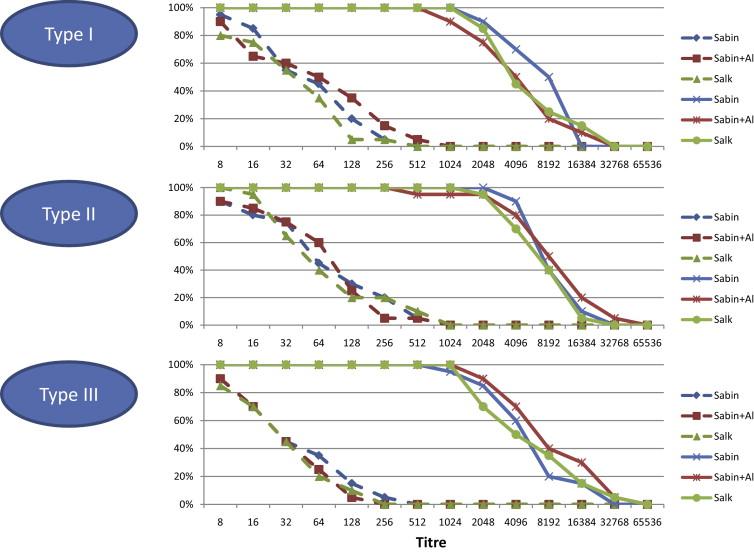 reactogenicity and immunogenicity of inactivated poliovirus vaccine