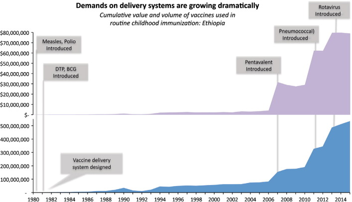Download high-res image (182KB) ...  sc 1 st  Science Direct & Improving cold chain systems: Challenges and solutions - ScienceDirect