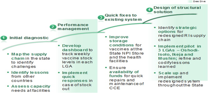 Download high-res image (381KB) ...  sc 1 st  Science Direct & Transforming vaccines supply chains in Nigeria - ScienceDirect