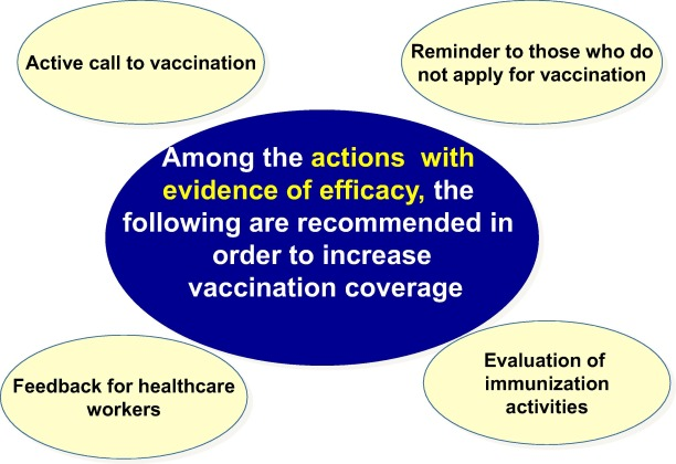 Focusing on the implementation of 21st century vaccines for