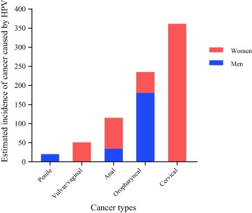 hpv cancer burden papilloma italiano
