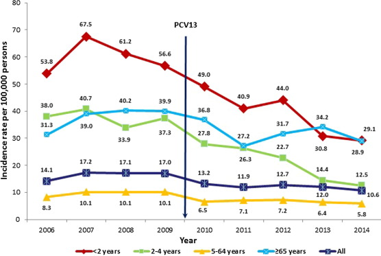 the changing epidemiology of invasive pneumococcal disease after rh sciencedirect com