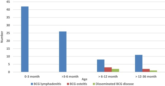 Clinical features and outcomes of Bacille Calmette-Guérin (BCG