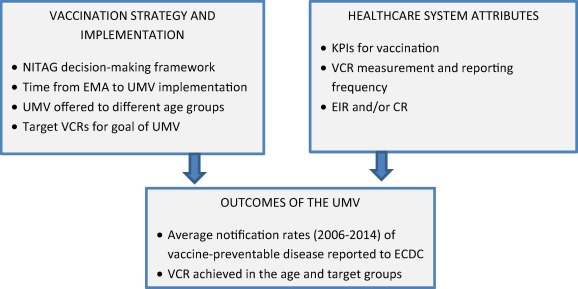 Umv Calendario.A Report On The Status Of Vaccination In Europe Sciencedirect