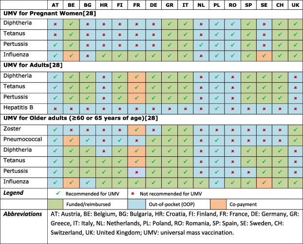 Calendrier Vaccinations 2020.A Report On The Status Of Vaccination In Europe Sciencedirect