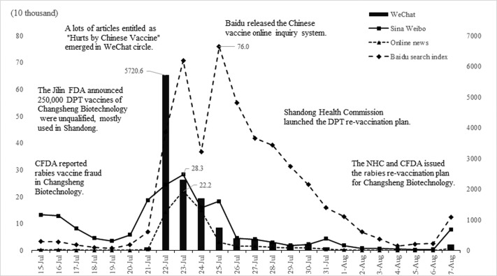 Trust collapse caused by the Changsheng vaccine crisis in China