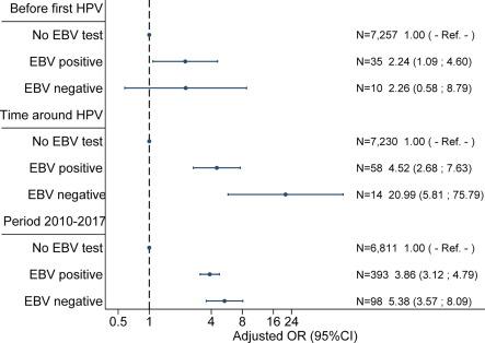 Hpv vaccine and epstein barr virus. Articole recomandate