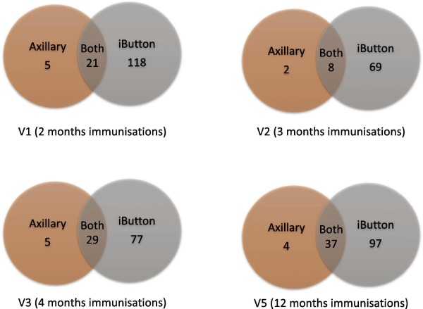 Understanding The Reactogenicity Of 4cmenb Vaccine Comparison Of A Novel And Conventional Method Of Assessing Post Immunisation Fever And Correlation With Pre Release In Vitro Pyrogen Testing Sciencedirect