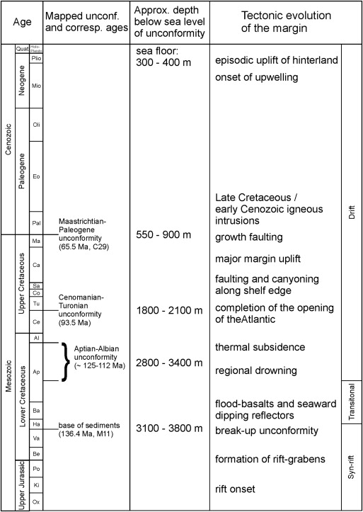 Ages According To Gradstein And Ogg 2004 Regional Events As Suggested By Hartwig Et Al 2017 Depths From Four Distal Wells A C1 C2 C3