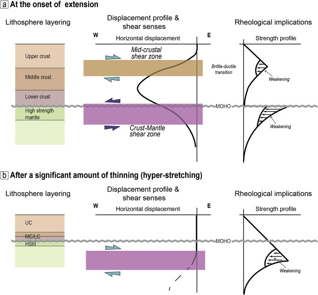 Deformation Mechanisms In A Continental Rift Up To Mantle Exhumation
