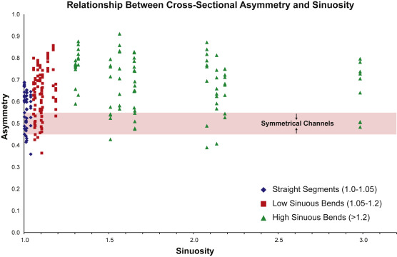 Using sea-floor morphometrics to constrain stratigraphic
