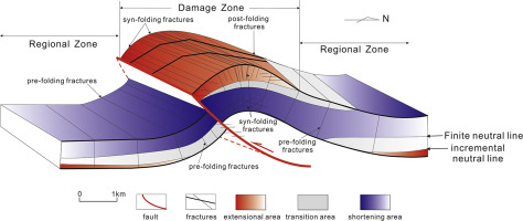 the model of fracture development in the faulted folds the role of