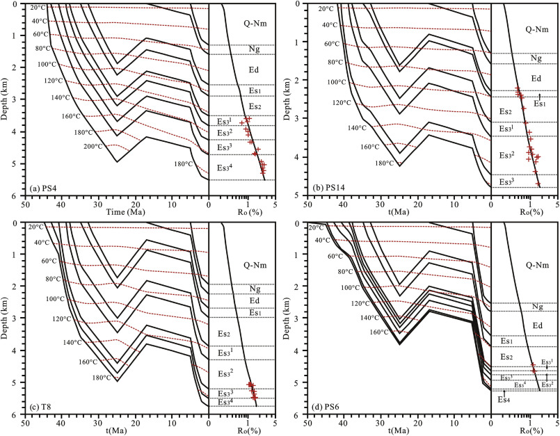 Present Temperature Field And Cenozoic Thermal History In The Dongpu
