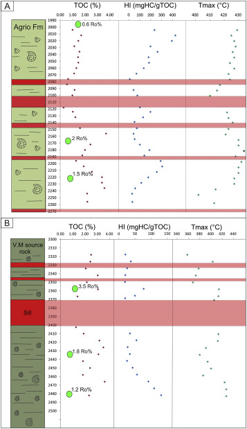Thermal Impact Of Igneous Sill Complexes On Organic Rich