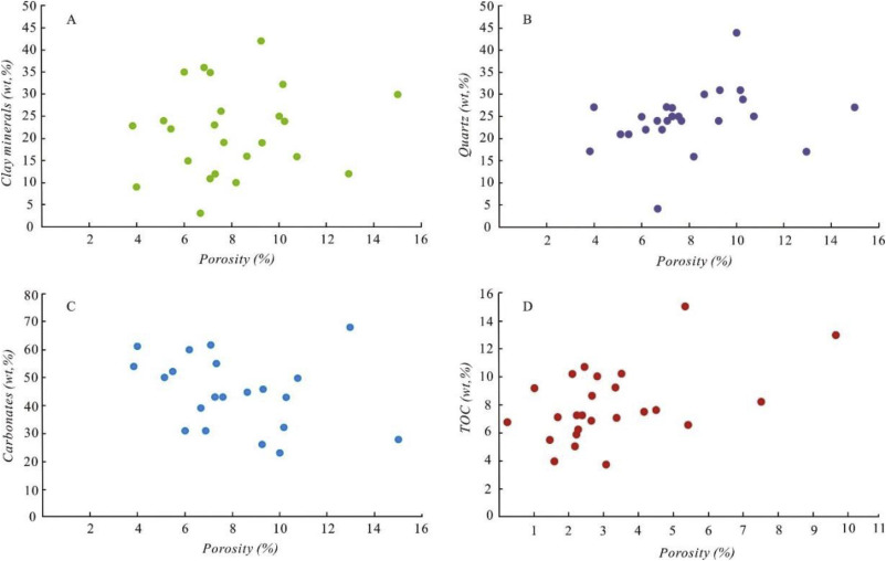 Effect of shale diagenesis on pores and storage capacity in the