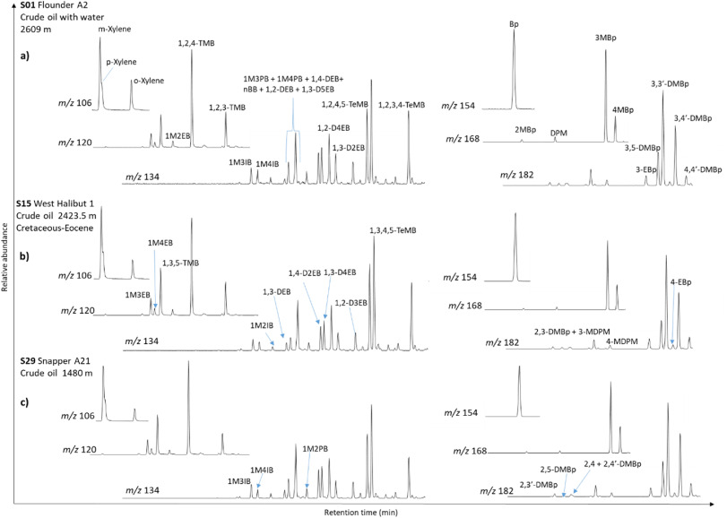 Geochemical Comparison Of Three Oil Families From The Gippsland Basin Se Australia Sciencedirect