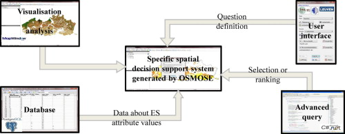 A conceptual framework and its software implementation to