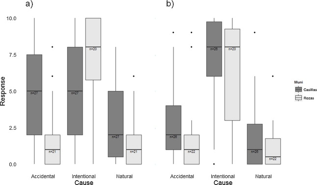 Forgetting Fire Traditional Fire Knowledge In Two Chestnut Forest
