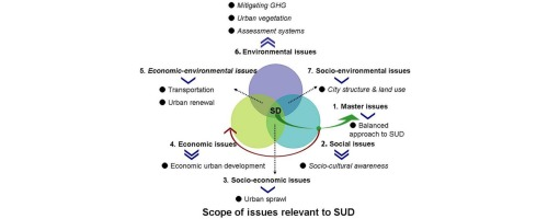 Urban Districts Embrace Social >> Toward The Sustainable Development Of Urban Areas An Overview Of