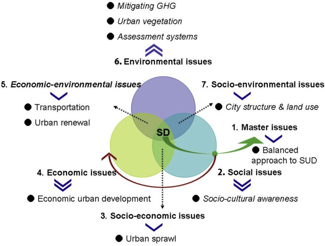 Land use considerations in urban environmental management