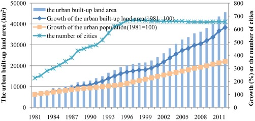Challenges and the way forward in China's new-type urbanization