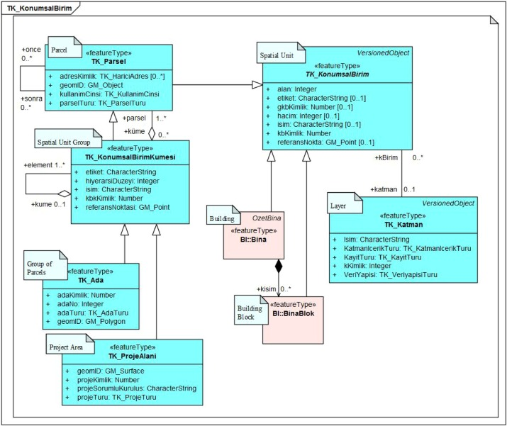 Generic land registry and cadastre data model supporting