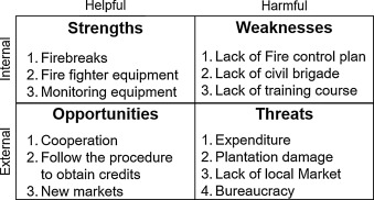 strengths and weaknesses of bureaucracy