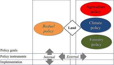 Land allocation to meet sectoral goals in indonesiaan analysis of fig 1 ccuart Gallery