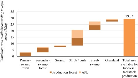 Land allocation to meet sectoral goals in indonesiaan analysis of fig 2 ccuart Gallery