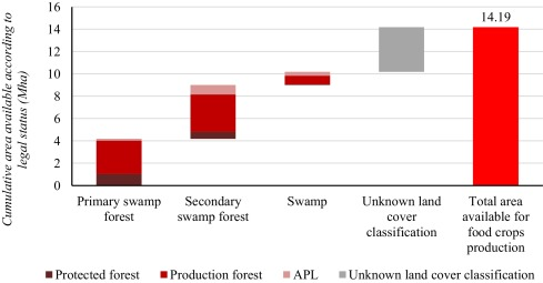 Land allocation to meet sectoral goals in indonesiaan analysis of fig 3 ccuart Gallery