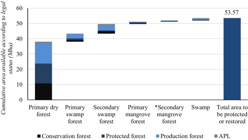 Land allocation to meet sectoral goals in indonesiaan analysis of fig 4 ccuart Gallery