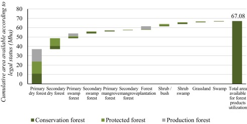 Land allocation to meet sectoral goals in indonesiaan analysis of fig 5 ccuart Gallery