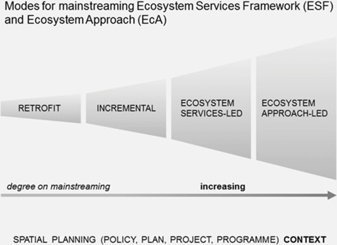 ecological approach to the study of public administration