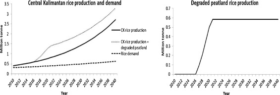 Reducing co2 emissions and supporting food security in central fig 7 ccuart Images