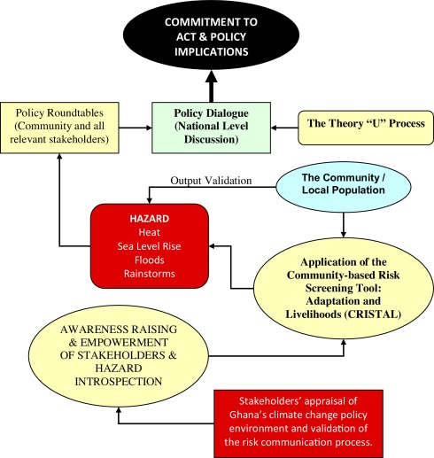 A communication framework for climatic risk and enhanced green