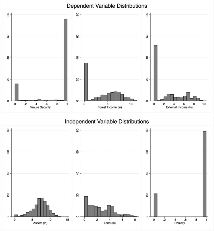 Socioeconomic Inequalities Often Land >> Wealth And The Distribution Of Benefits From Tropical Forests