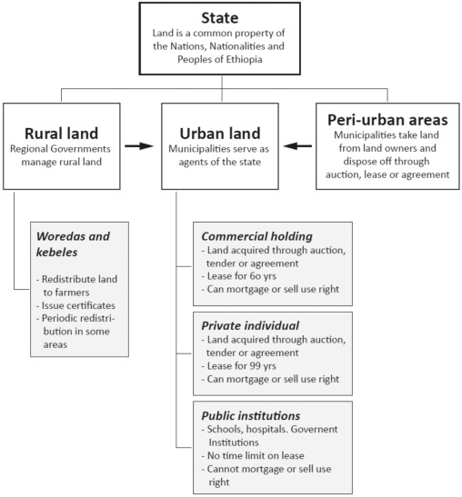 Policies and praxis of land acquisition, use, and