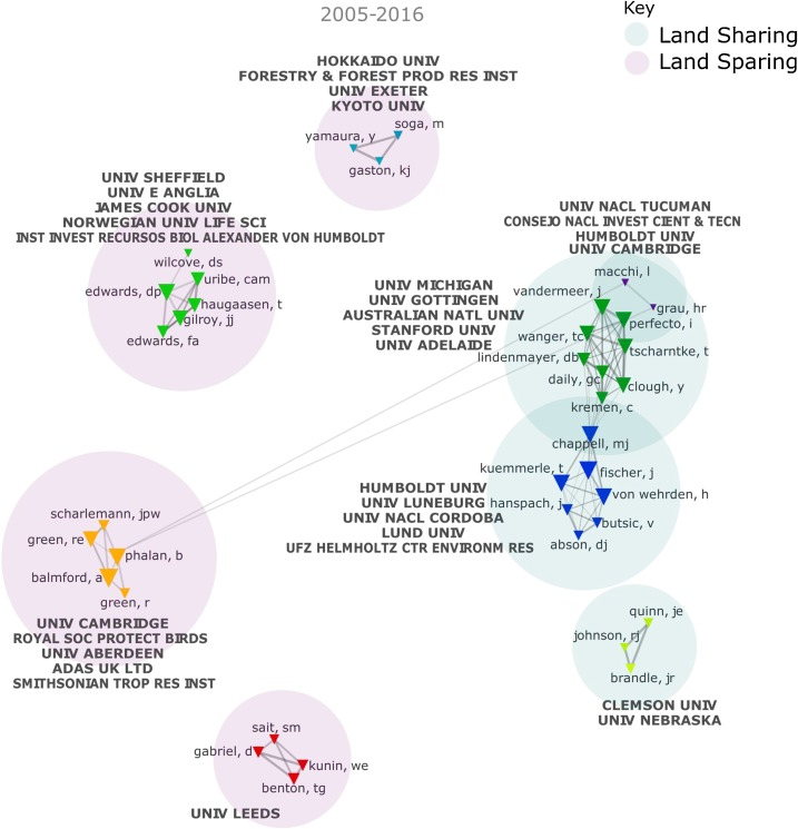 5bf5c85eb The land sparing – land sharing controversy: Tracing the politics of ...