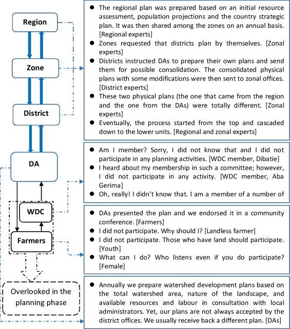 Applying Ostroms Institutional Analysis And Development Framework