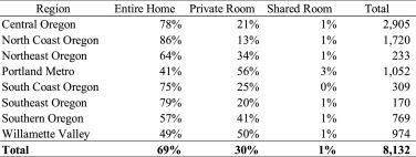 Short Term Rentals In Small Cities In Oregon Impacts And