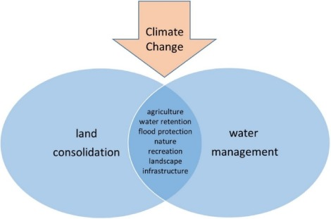 Integration Of Water Management And Land Consolidation In Rural