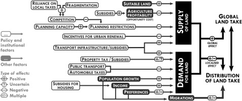 36bd8f128d8 What drives land take and urban land expansion  A systematic review ...