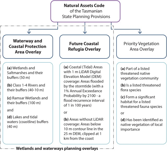 The Creation And Conservation Effectiveness Of State Wide Wetlands