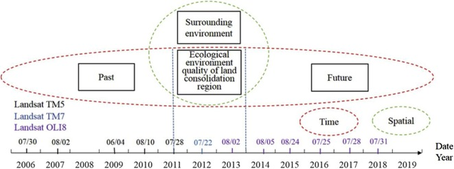 Monitoring The Effects Of Land Consolidation On The Ecological