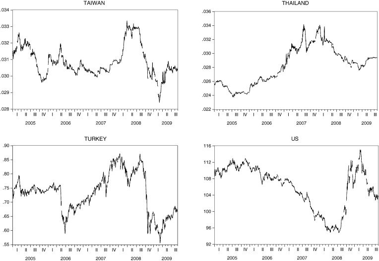 The more contagion effect on emerging markets: The evidence of DCC