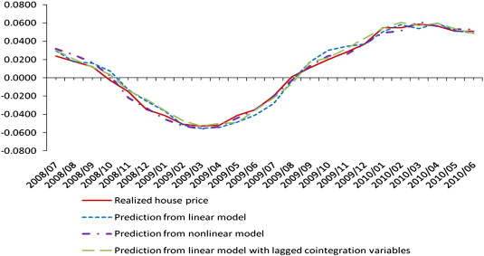 Exploring determinants of housing prices: A case study of
