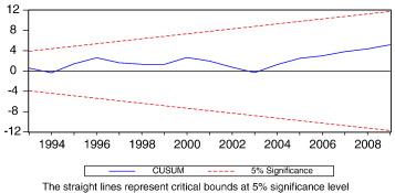 impact of corruption on economic growth pdf